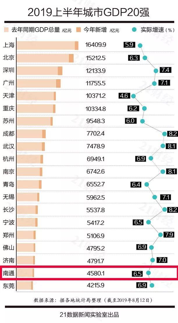 南通gdp达到多少_厉害了 南通GDP上升到全国大中城市第18位 各县排在第一的竟然是它