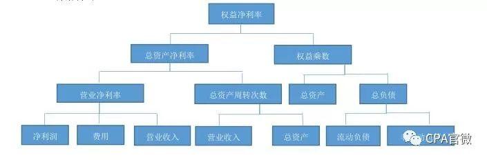 浅谈杜邦分析体系在财务分析中的应用
