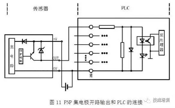 PLC接线与NPN、PNP亲密开关的电路限定图