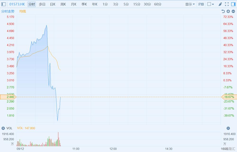 高大的能源_南方能源(1573.HK)闪崩 振幅高达115%