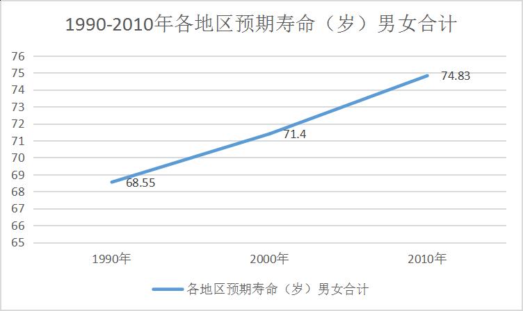 全国人均寿命是多少_农村人均年收入是多少