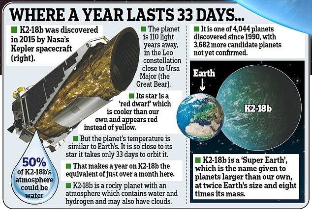 """初次发明有水""""超等地球""""!110光年,温度合适,或存在外星人"""