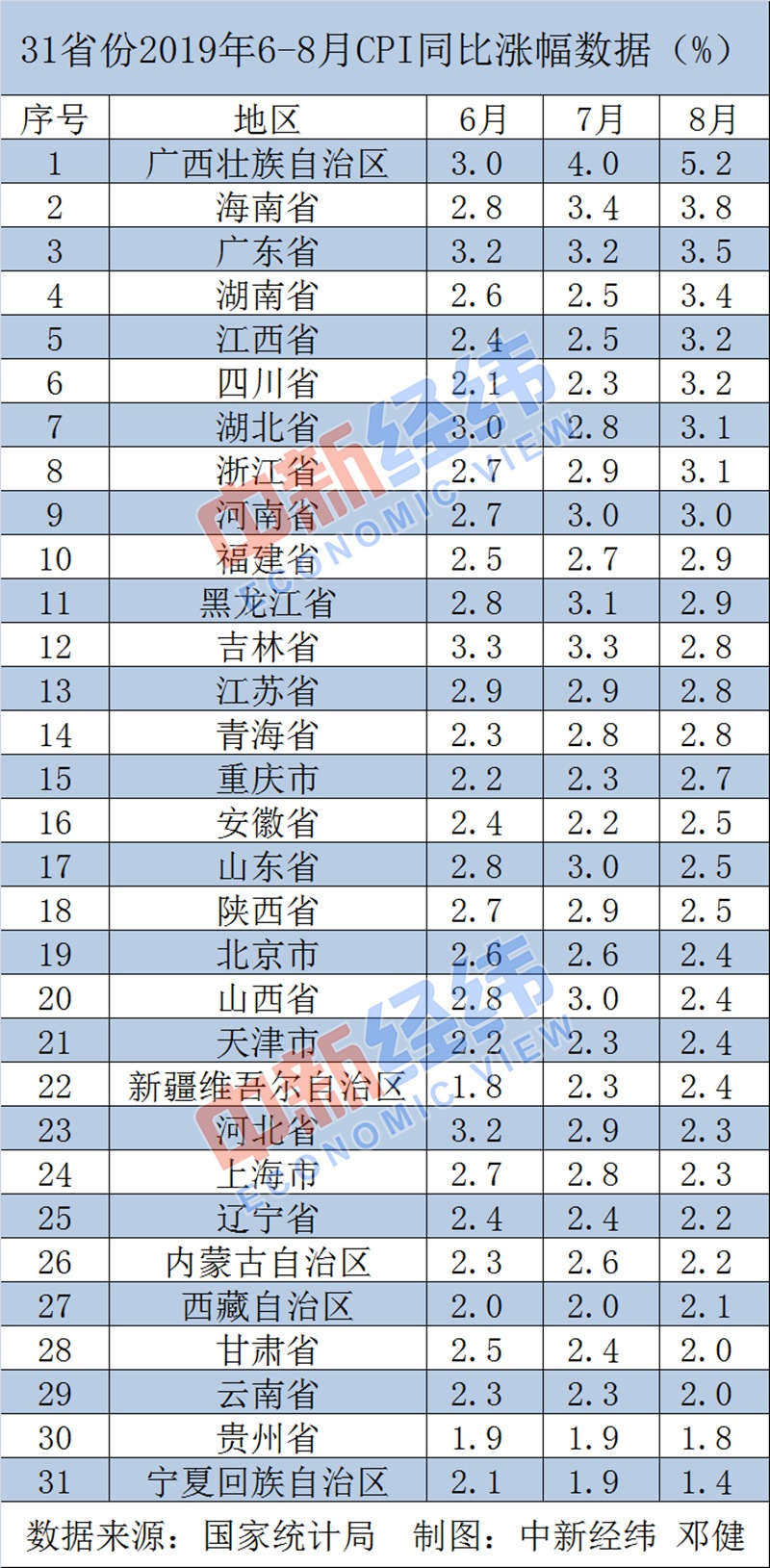 31省份8月CPI:11省份涨幅超全国 广西连续两月居首