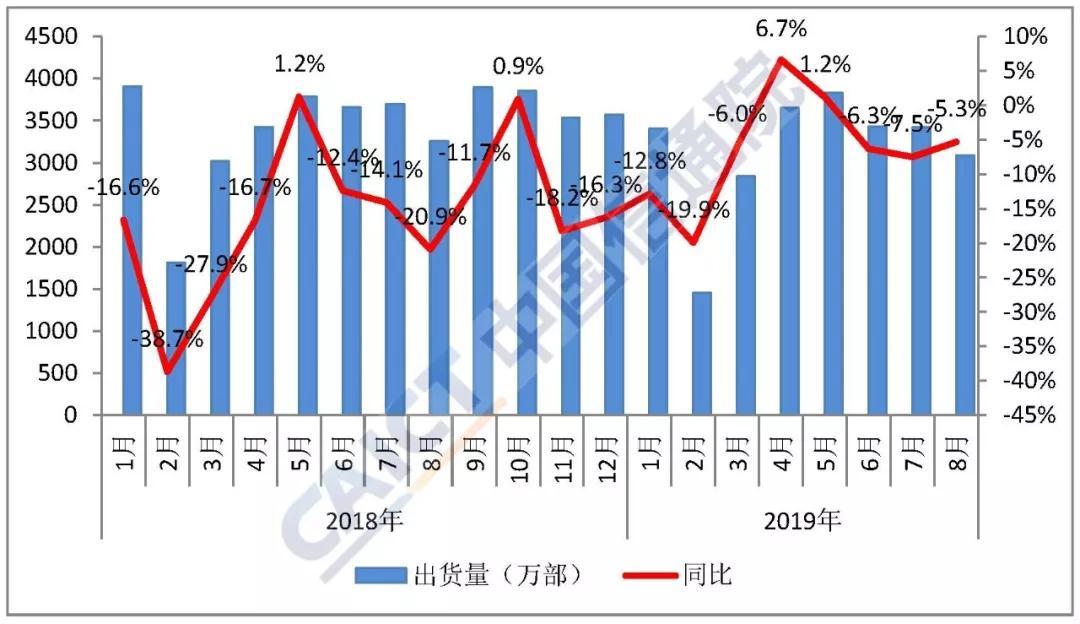 8月国内5G手机出货量21.9万部