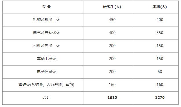 2020中国中车校园招聘2880人公告