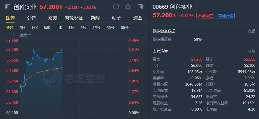 """【大和:升创科实业(00669)目标价至65港元 维持""""买入""""评级】 大和实业"""