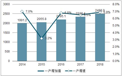 效益递增与GDP增速比大于1_增长1.3 GDP增速超过中国,人均GDP达7万美元,怎么做到的