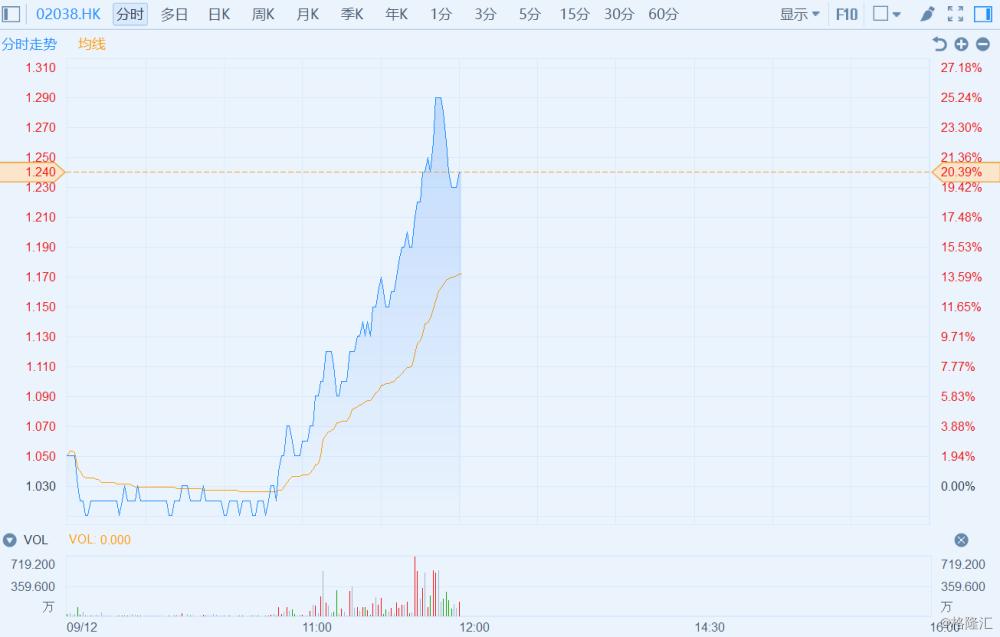 軍工概念股拉升【鴻海概念股進一步拉升 富智康(2038.HK)半日暴漲20.39%】
