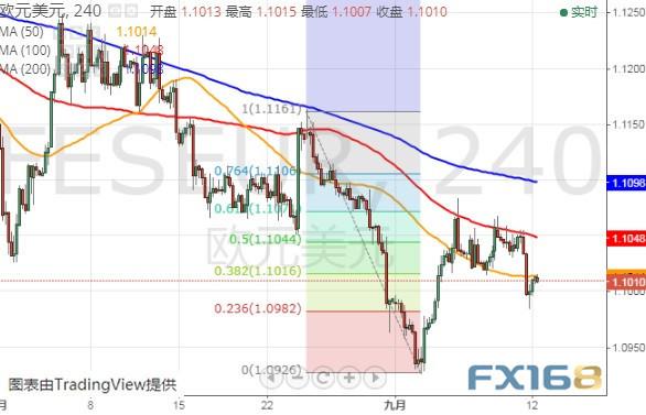 系紧安全带!今晚行情恐很劲爆 FXStreet首席分析师:欧元、英镑、日元和澳元最新走势预测|安全带过紧