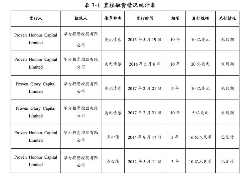 最前线 | 华为首次在境内发债,拟募30亿元补充营运资金|华为发展