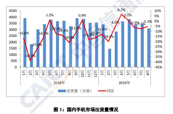 中国信通院:8月智能手机出货量占同期手机出货量96%