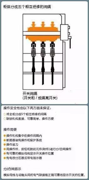 10kV配电环网柜基础知识