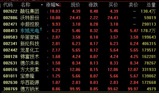 石墨烯概念走势活跃 沃特股份中超控股等涨停 关于石墨烯