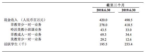 51Talk2019年Q2净营收3.51亿元,同比增长25.4%