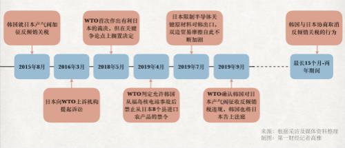"""新仇加旧恨!日韩贸易""""战火""""蔓延至WTO ,冲突长期化趋势不可逆转"""