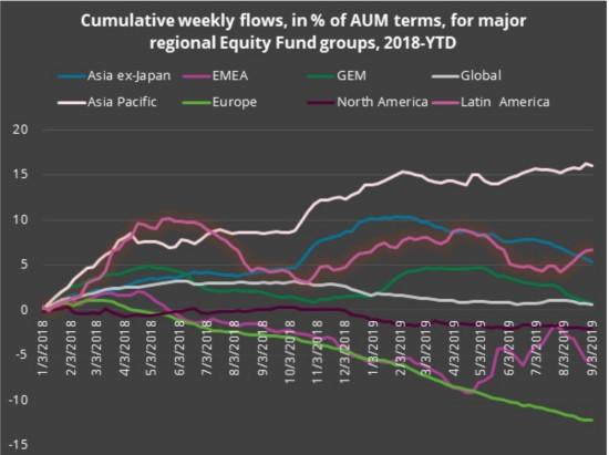 资金流向 2017年以来新高!资金持续流入全球债市,机构分析师激辩泡沫大小
