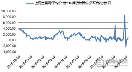 多头增仓_戴俊生:多头增仓,镍价大涨2.7%