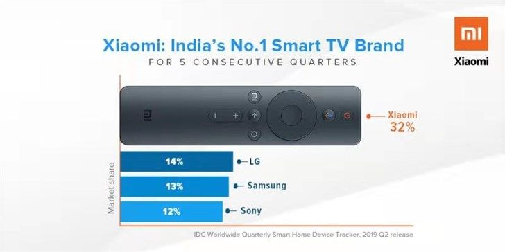 小米电视在印度连续五个季度排名第一,一季度市场份额高达39%