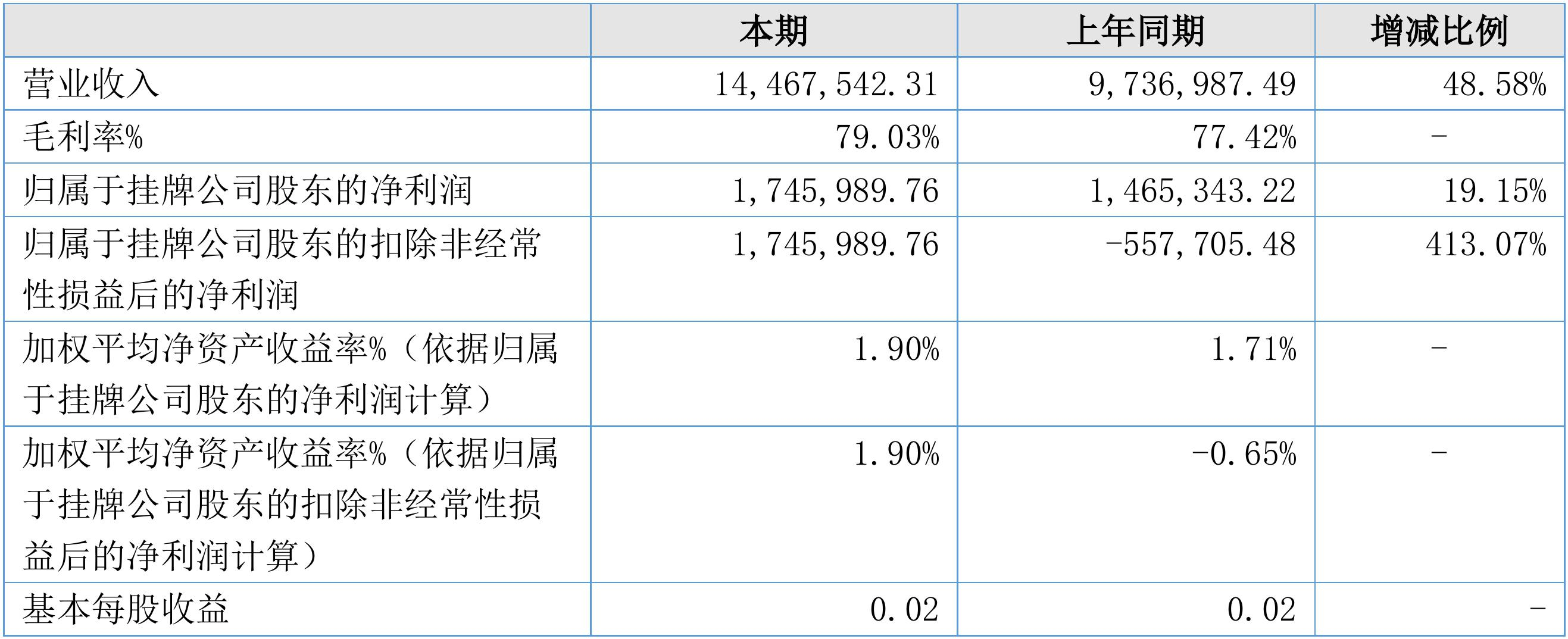 【财报季】十二年2019半年度财报: 营收1446.75万元,净利润174.60万元