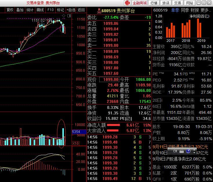 原创            贵州茅台新常态:传闻吓掉700亿