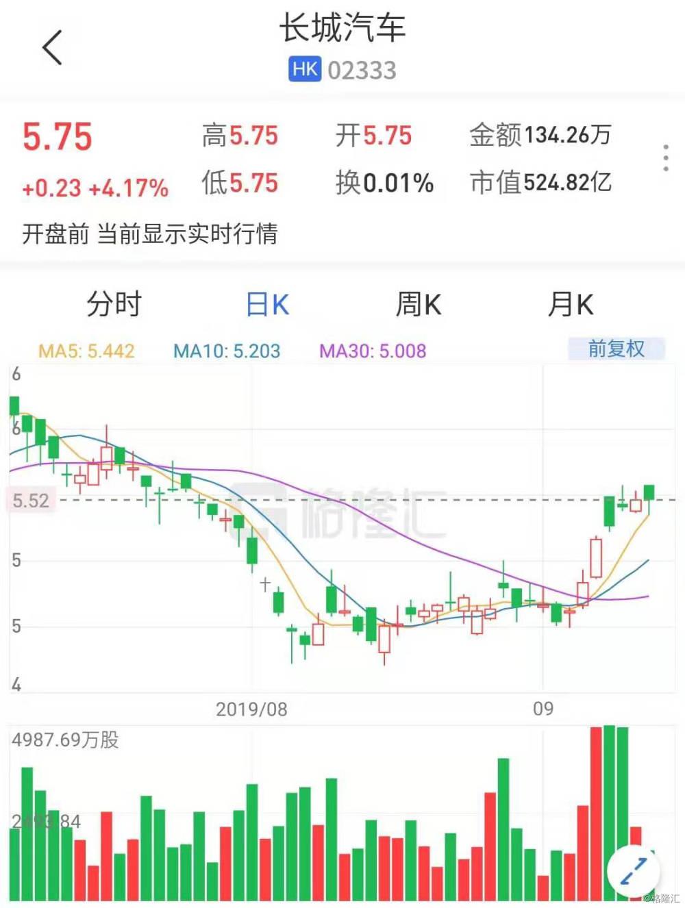 长城汽车(2333.HK)高开4.17% 获小摩增持至5.06%