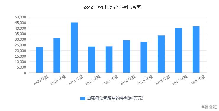 中牧股份(600195.SH):股价4个月累涨逾80%后,有股东清仓减持