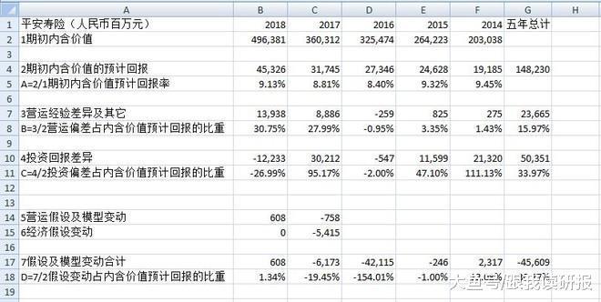 股市分析:浅谈保险公司的寿险内含价值回报