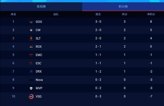 斗鱼独播KRKPL:首周赛事回顾,GOG稳坐积分榜榜首