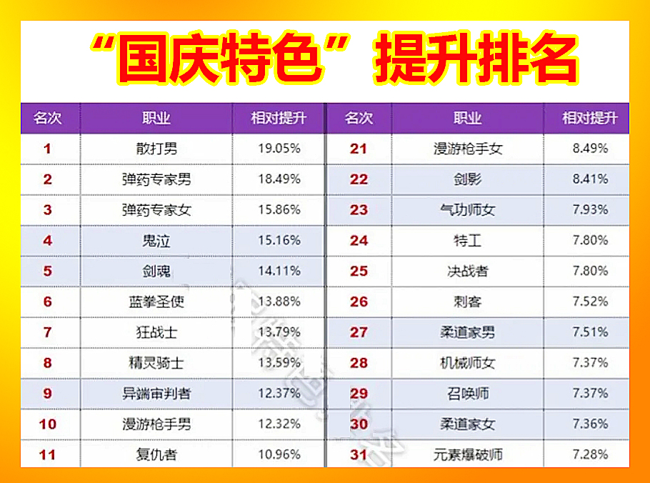 "DNF9月""国庆特色""提升排名:剑魂位列第5,武极成为大赢家"