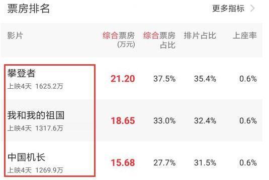 """国庆档有4位演员同时参演两部大年夜片,第5位""""百亿演员""""或将出生!"""
