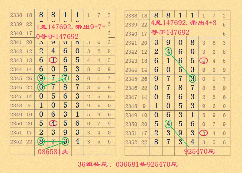 七星彩2353期心灵码仙基对与大小图规组成9组头尾!