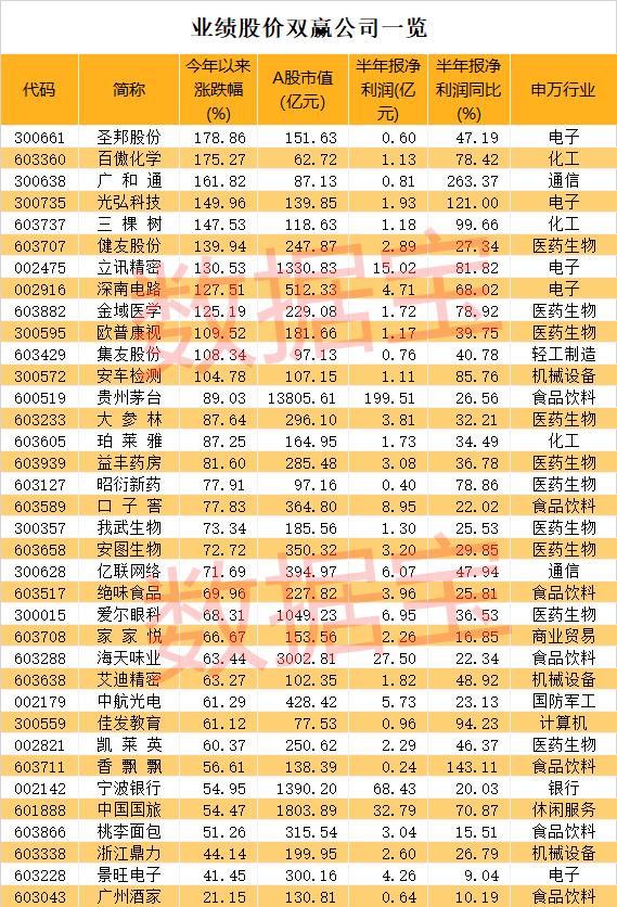 """翻遍3000多只股票,股价与业绩齐飞的""""完美型""""股票只有36只"""