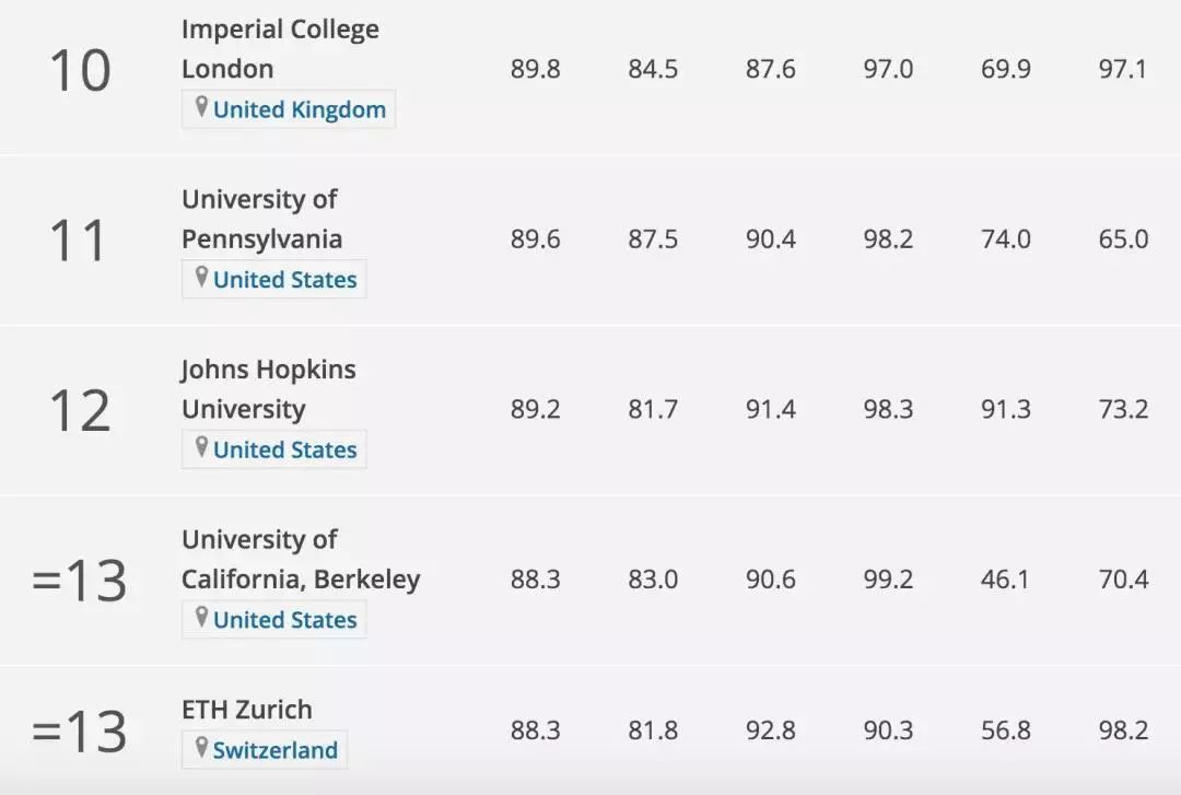 2020英文歌排行_2020QS世界大学排名Top1000
