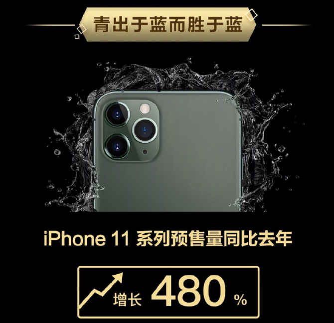 iPhone 11系列预售量预计同比增长480%,这款最受欢迎