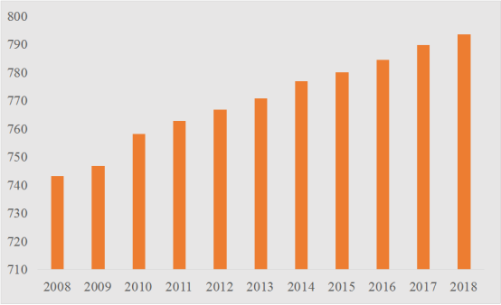 唐山人口数量_2016 2017年唐山人口数量排名统计及中国人口数量趋势预测