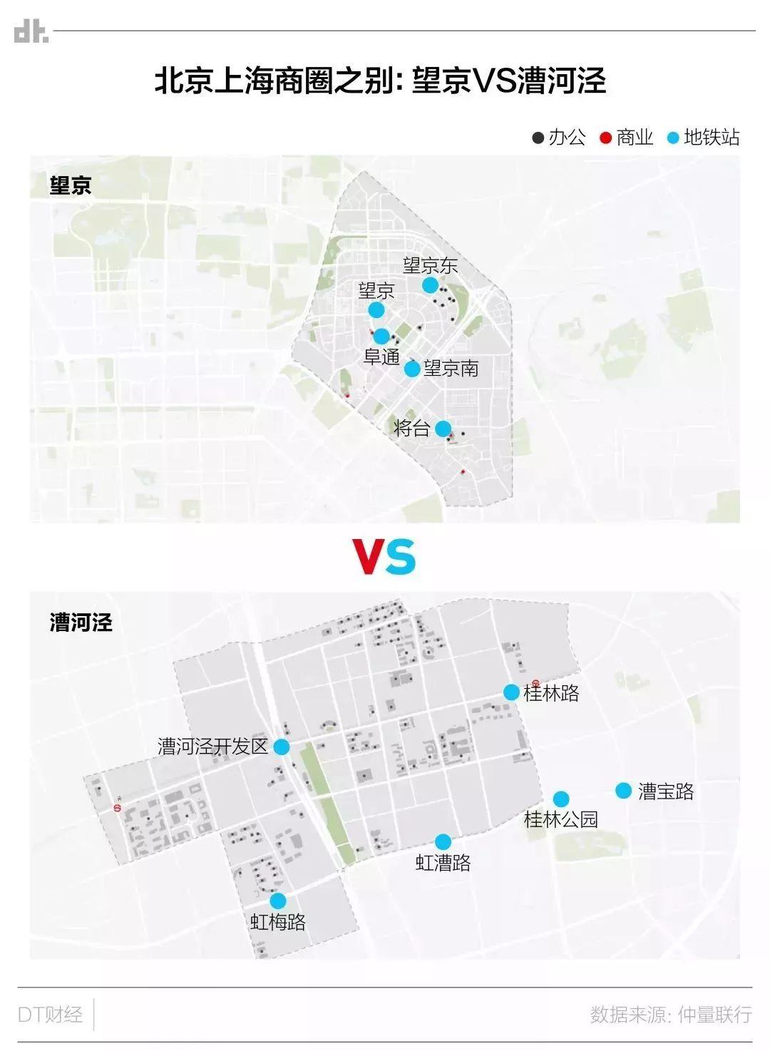 北京和上海金融人的最新鄙视链