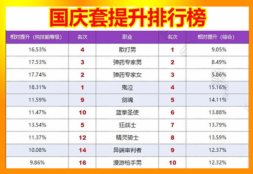 DNF国庆套提升排行榜:红神第5,剑魂第9,他才是最大受益者