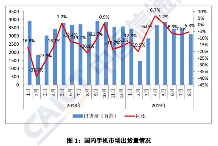 中国信通院:8月5G手机出货量29.1万部