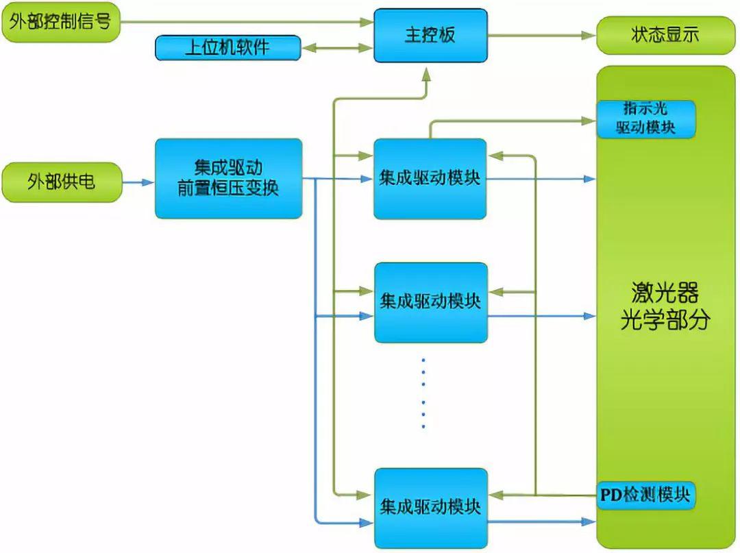 500W-50000W光纤激光器驱动系统解决方案