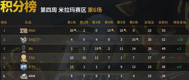 绝地求生:Dae战队狂斩33分,破夏季赛单局积分最高纪录!