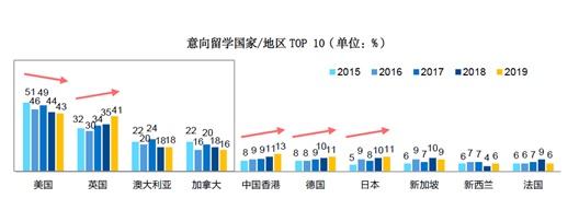 中国学生扎堆去留学的国家,凭啥这两个拔得头筹?