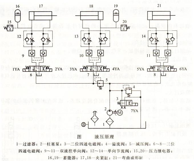 弯管机的原理_弯管机原理图