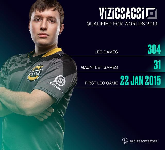 英雄联盟:浴血奋战1696天!Vizicsacsi可能是世界赛最有看头选手