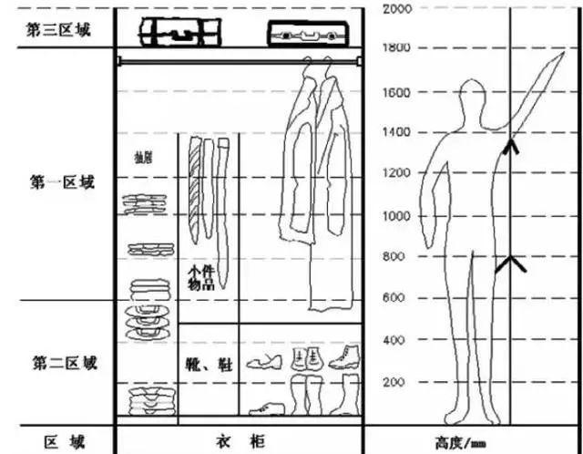 一步到位 定制衣柜尺寸 设计详解 附尺寸图纸,文盲也看得懂