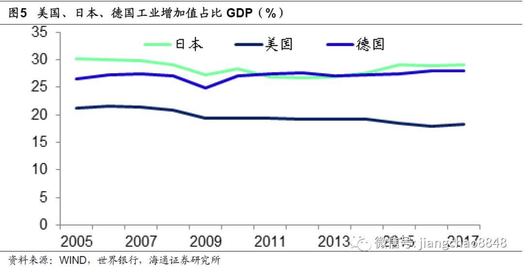 gdp增加值需要剔除通胀吗_这个GDP数据创历史新低 但所有人都忽略了