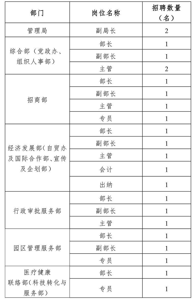 博鳌乐城新政发布在即管理局高薪招贤纳士