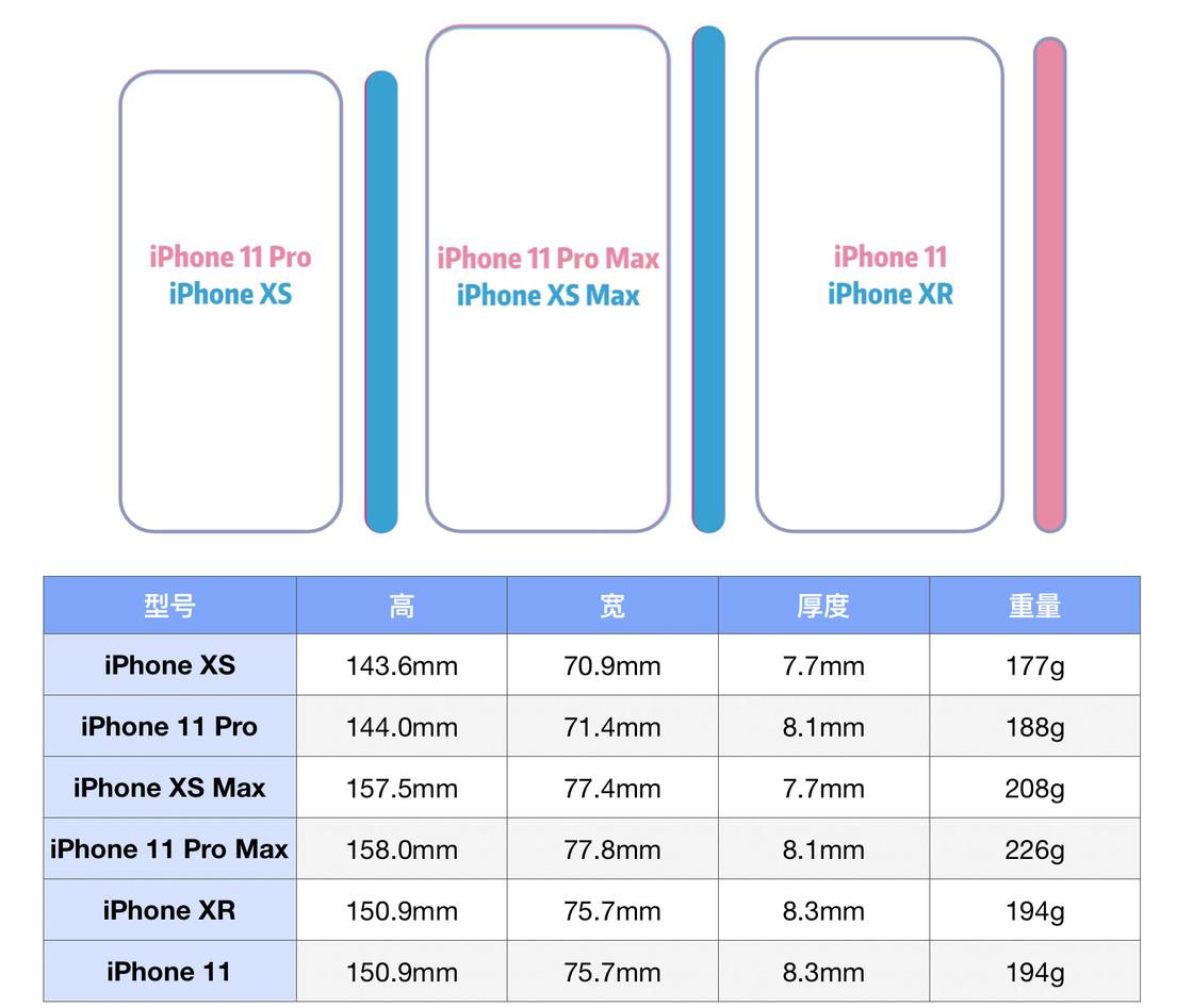 新iPhone的这些有趣细节,苹果没有在发布会上提到