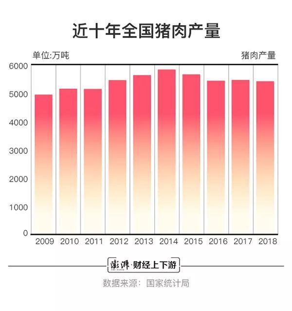 十年稳居市场火锅消费,生产第一名!中国养猪是的究竟肥牛?白象猪肉全球面图片
