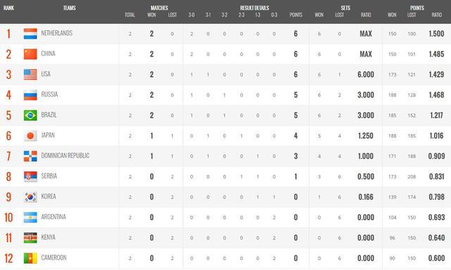 女排世界杯最新积分榜:世界第一惨遭两连败,中国女排又轰3-0