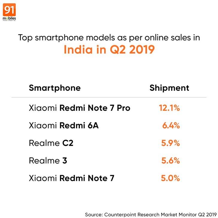 2019Q2印度线上手机市场单品:红米RedmiNote7Pro排名第一
